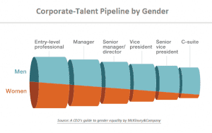 women in leadership mckinsey stats