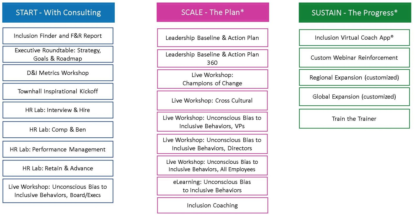Start scale sustain diversity and inclusion
